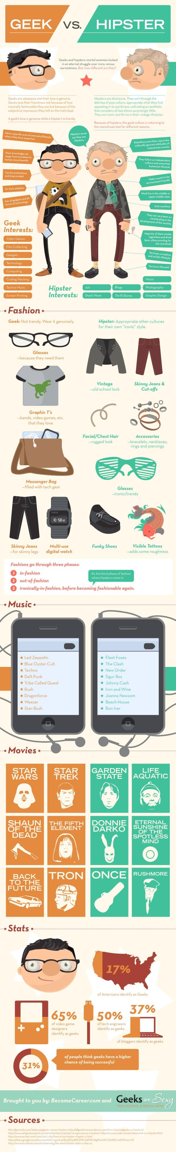 Geeks vs Hipsters Infographic